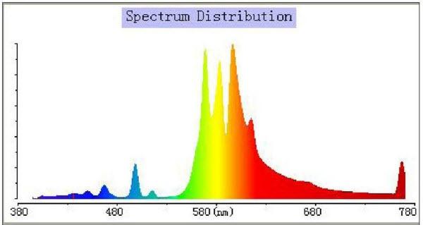 Lumatek 400W Dual Spectrum